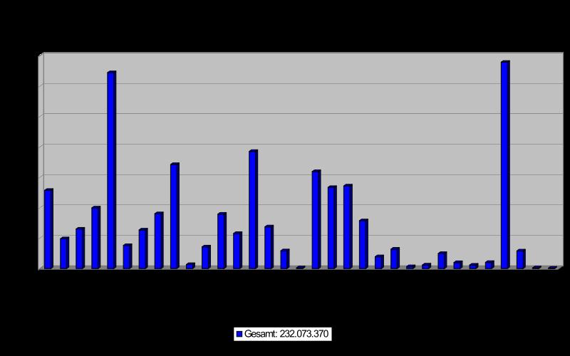Häufigkeitsanalyse Online