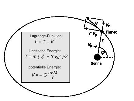 potentielle energie elektron wasserstoff