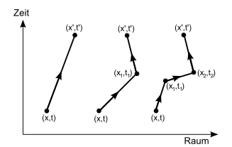 Feynman und die Physik , Jörg Resag
